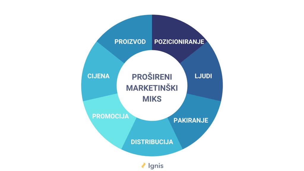 Prošireni marketinški miks - Ignis